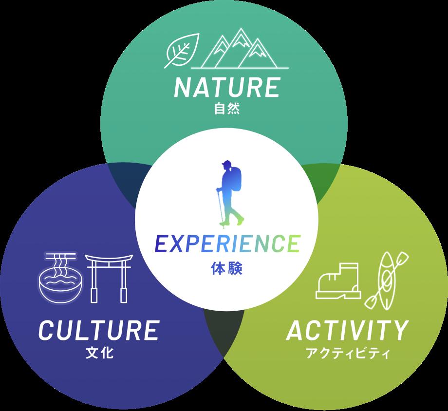 体験 文化 自然 アクティビティ